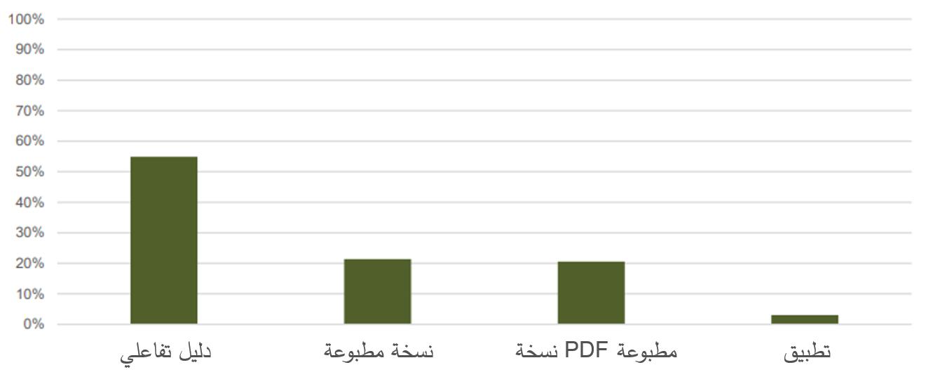 seads-handbook-platforms-arabic